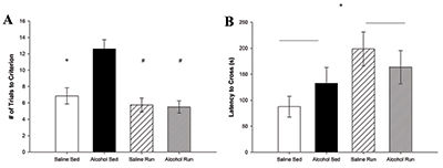 The graphs depict the passive avoidance data mentioned in the article. Graph A shows that alcohol-exposed animals require significantly more trials to acquire the task; however, this deficit is no longer present if the mice are given access to a running wheel. Graph B shows that when tested the following day on task retention there is no longer any alcohol-induced deficit, but all animals given access to a running wheel have better performance.