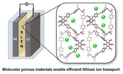 Molecular porous materials enable efficient lithium ion transport.